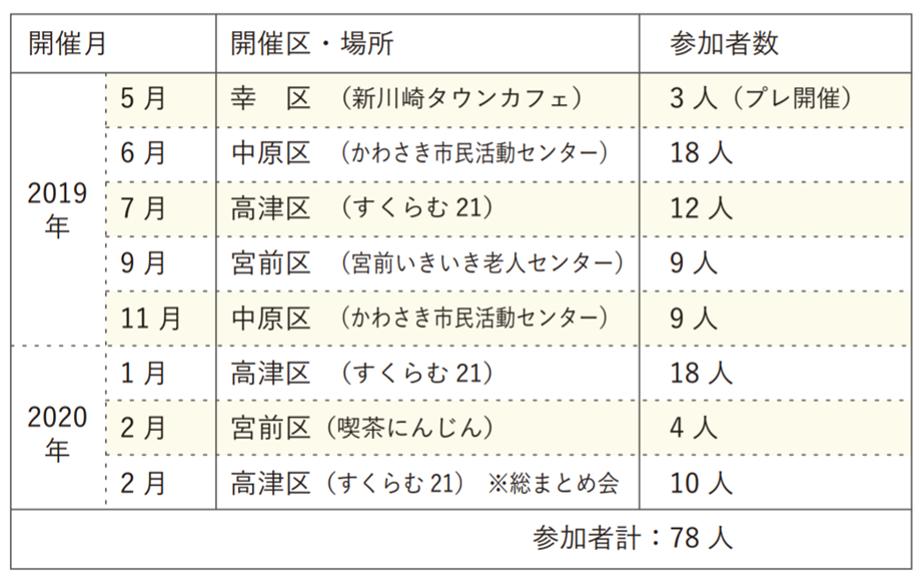 ダブルケアかわさき2019年度勉強会開催実績